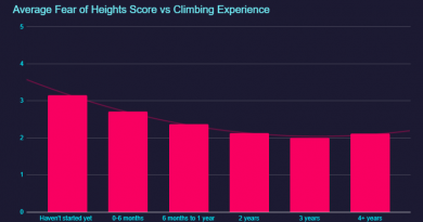 Research: We Asked 4600 Climbers About Their Fear of Heights